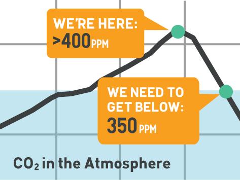 CO2 in der Atmosphäre